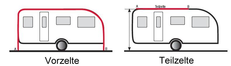 Umlaufmass-Wohnwagen